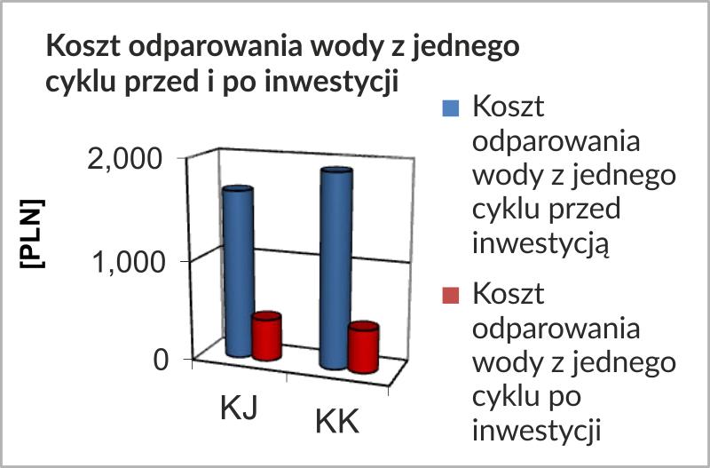 wykres_2